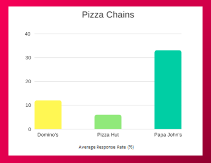Pizza chains Average Response Rate