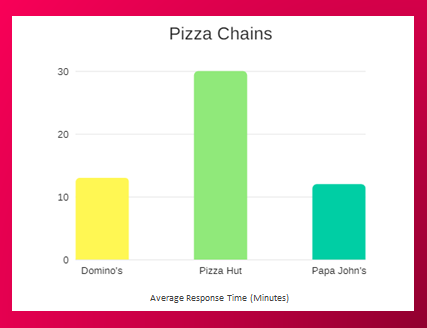 Pizza chains Average Response Time