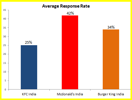 average response rate