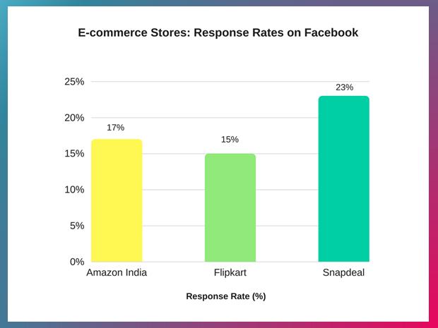 Average Customer Care Response Rates of E-commerce companies