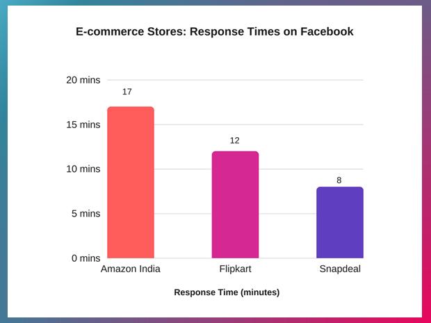 Average Customer Care Response Times of E-commerce companies