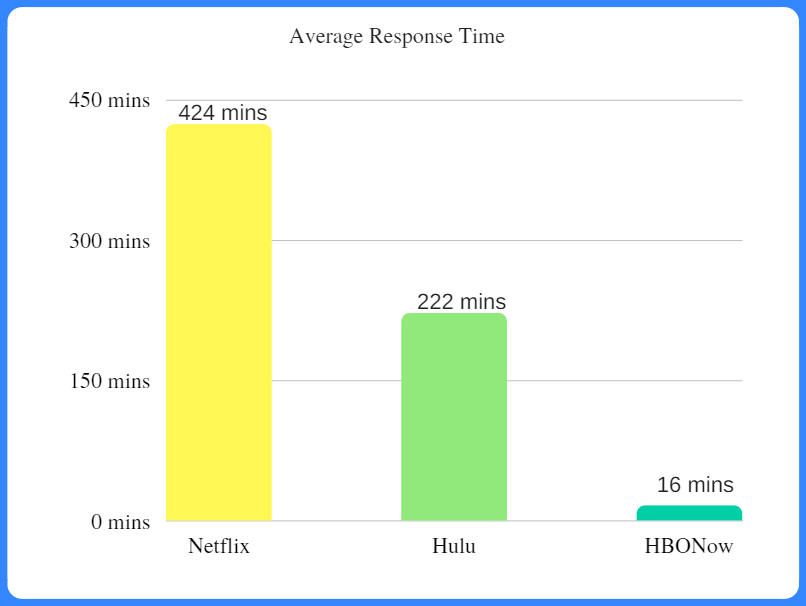 social customer care average response time of streaming services
