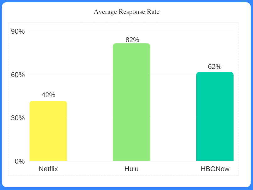 social customer care average response rate of streaming services